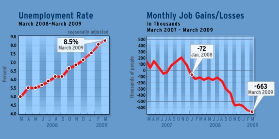 Here is a figure of the unemployment numbers from CBS.